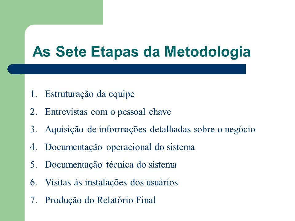 As Sete Etapas da Metodologia