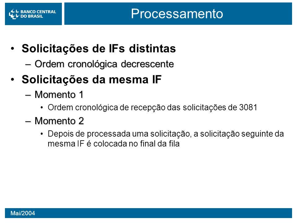 Processamento Solicitações de IFs distintas Solicitações da mesma IF