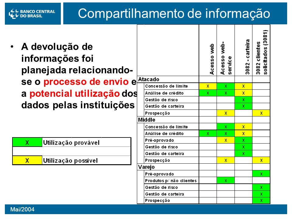 Compartilhamento de informação