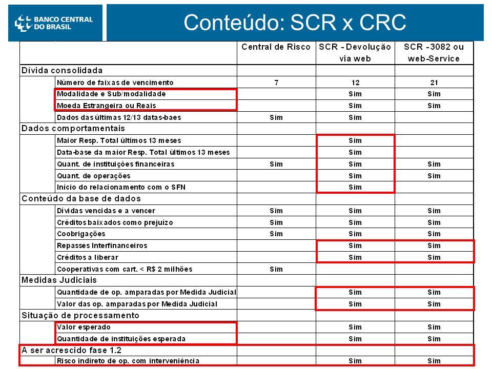 Conteúdo: SCR x CRC