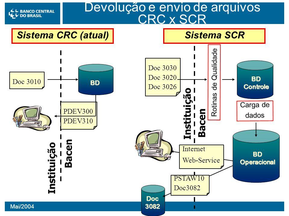 Devolução e envio de arquivos CRC x SCR