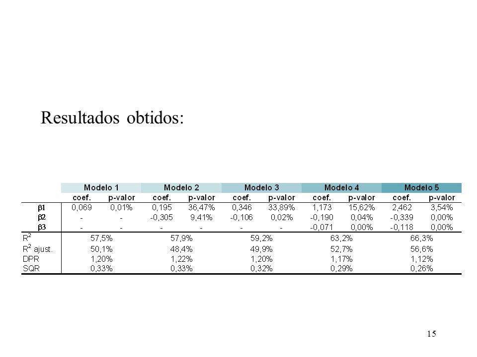 Resultados obtidos: COPIAR TABELAS DO PRIMEIRO ARTIGO SOBRE REPASSE NÃO LINEAR