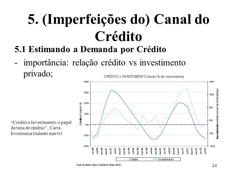 5. (Imperfeições do) Canal do Crédito