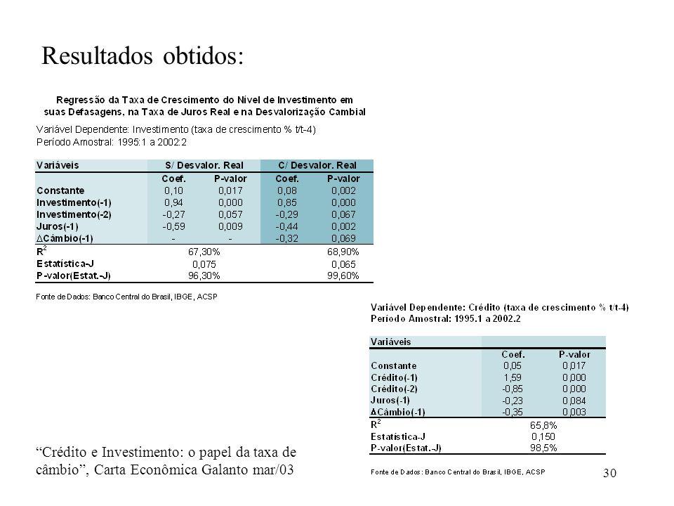 Resultados obtidos: COPIAR TABELAS 1 E 2 DO ARTIGO CRÉDITO E INVESTIMENTO: O PAPEL DA TAXA DE CÂMBIO MARÇO DE 2003.