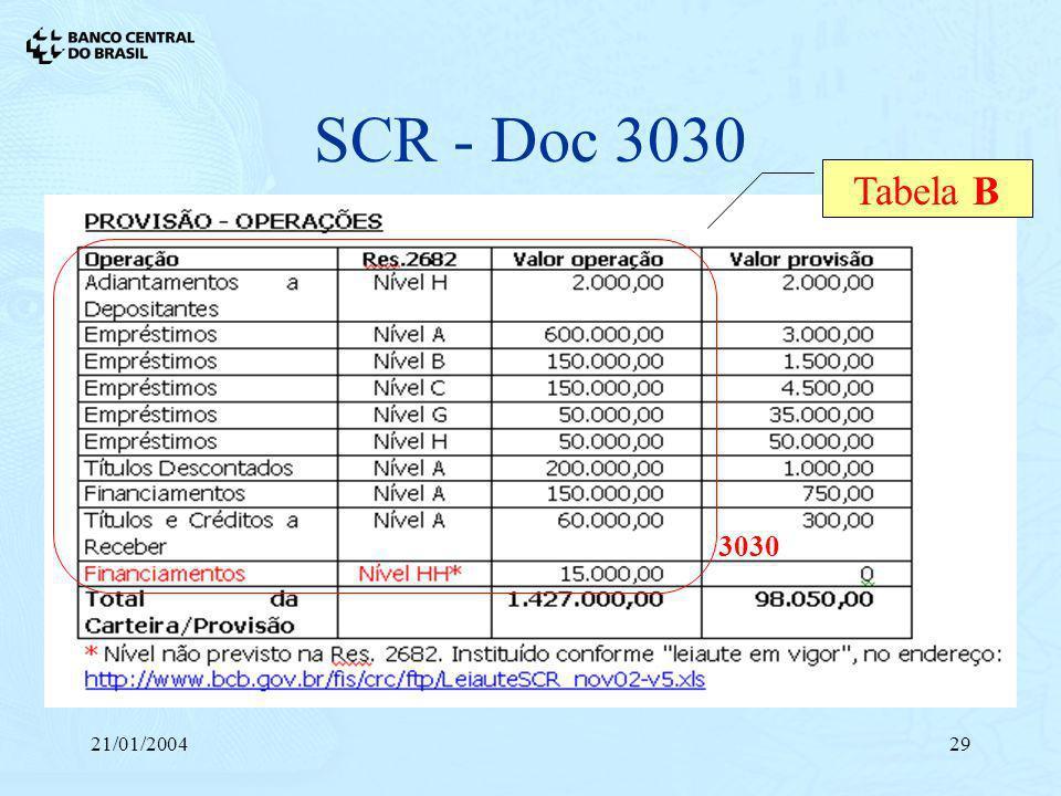 SCR - Doc 3030 Tabela B 3030 21/01/2004