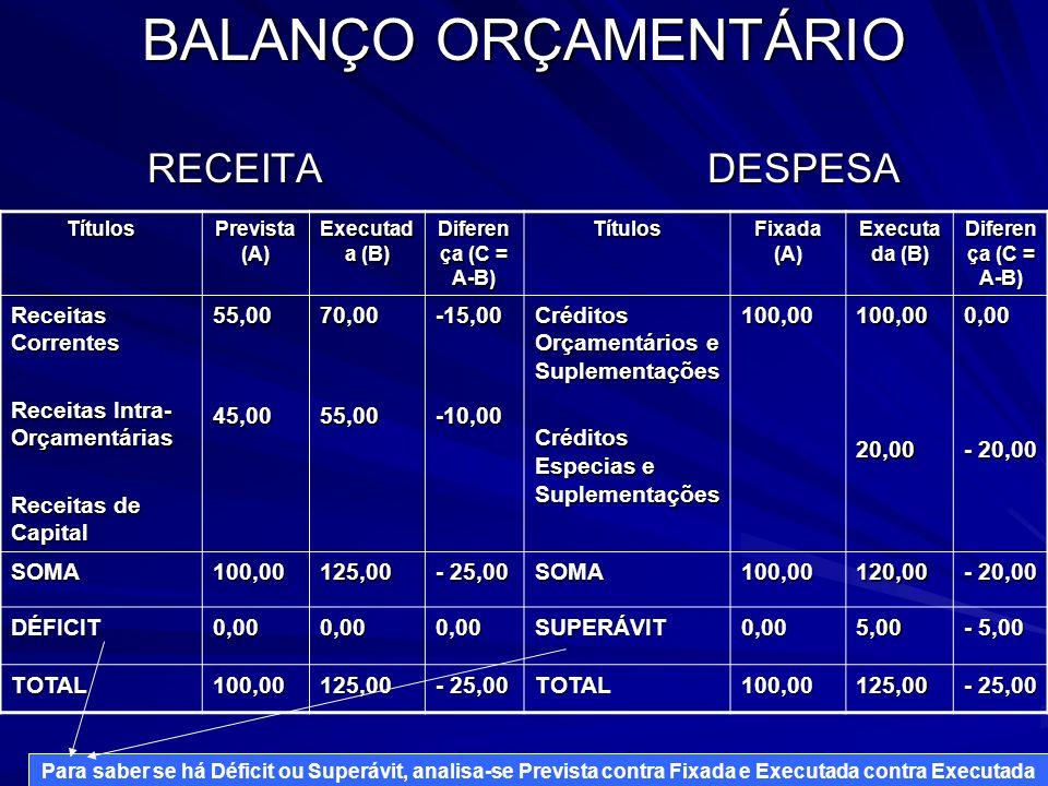 BALANÇO ORÇAMENTÁRIO RECEITA DESPESA