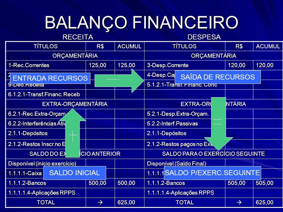 BALANÇO FINANCEIRO RECEITA DESPESA