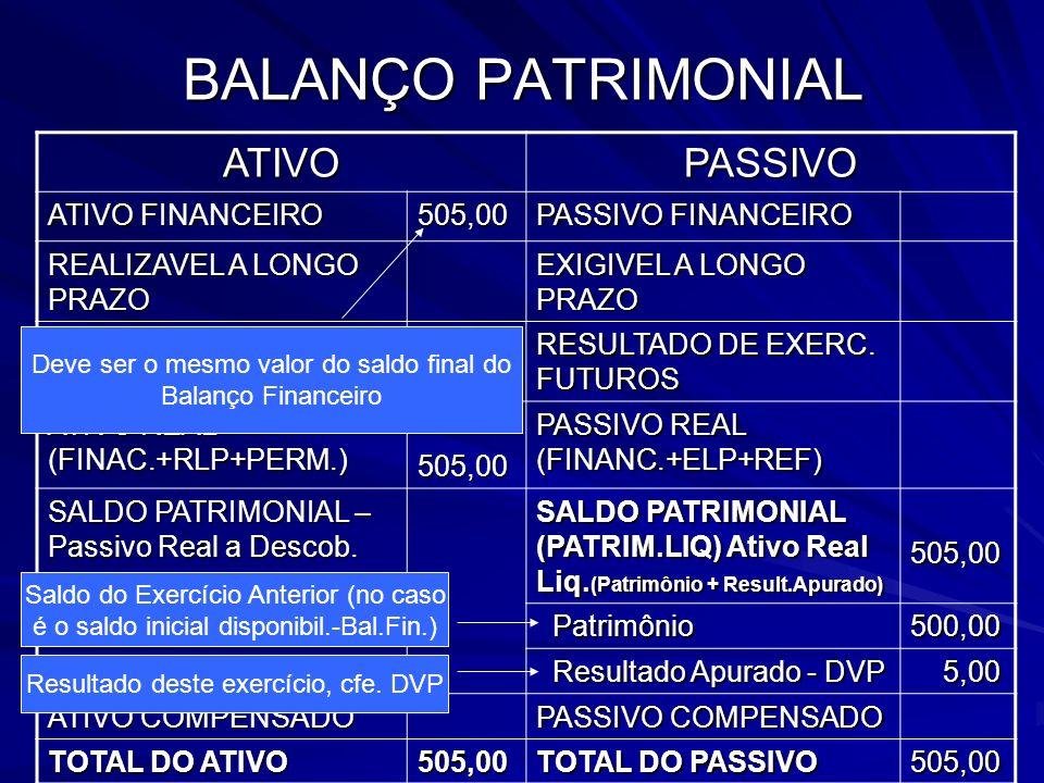 BALANÇO PATRIMONIAL ATIVO PASSIVO ATIVO FINANCEIRO 505,00