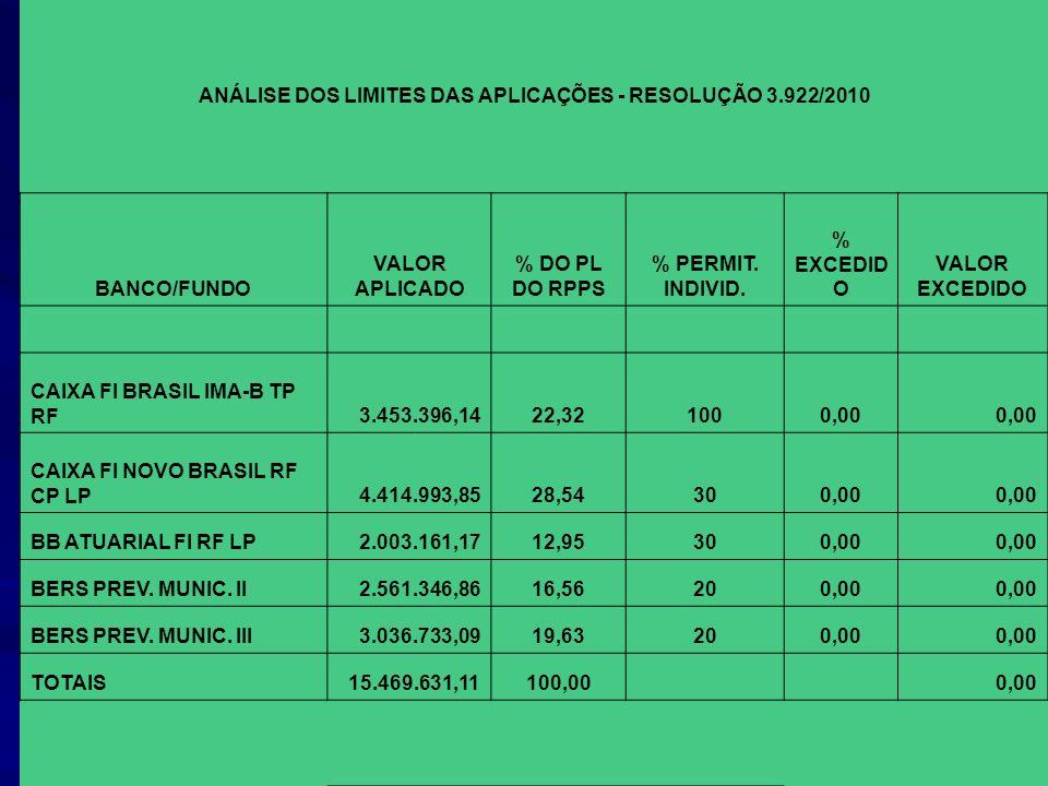 ANÁLISE DOS LIMITES DAS APLICAÇÕES - RESOLUÇÃO 3.922/2010