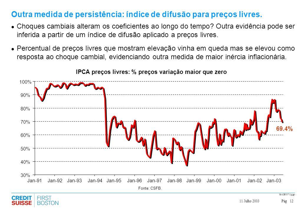 Outra medida de persistência: índice de difusão para preços livres.