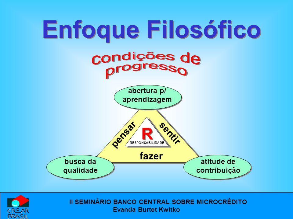 Enfoque Filosófico R pensar sentir fazer abertura p/ aprendizagem
