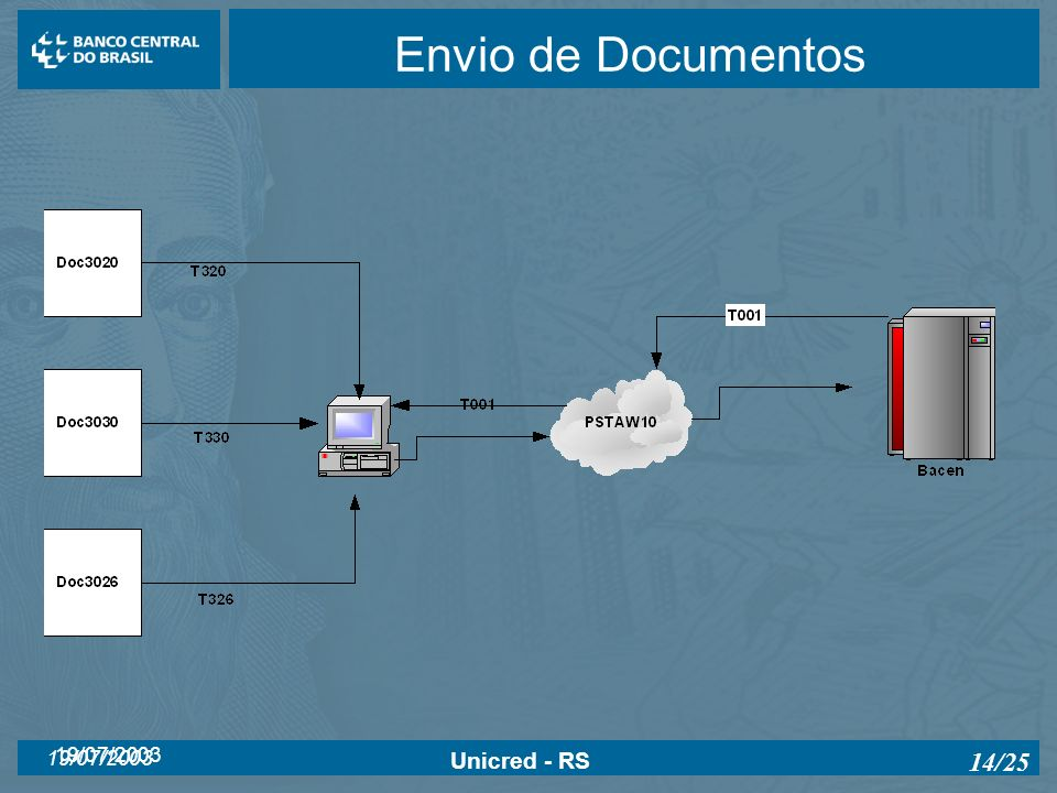 Envio de Documentos 19/07/2003 Unicred - RS