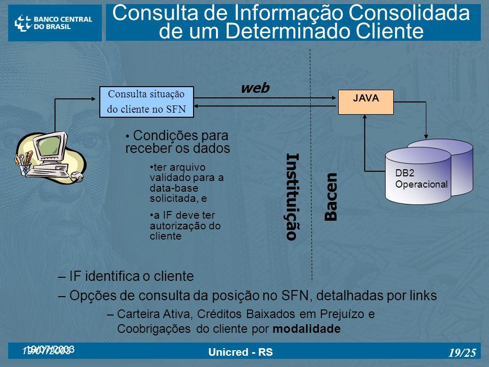 Consulta de Informação Consolidada de um Determinado Cliente