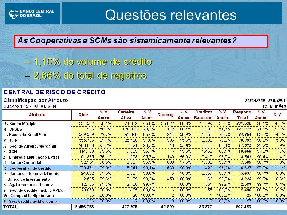 Questões relevantes 1,10% do volume de crédito