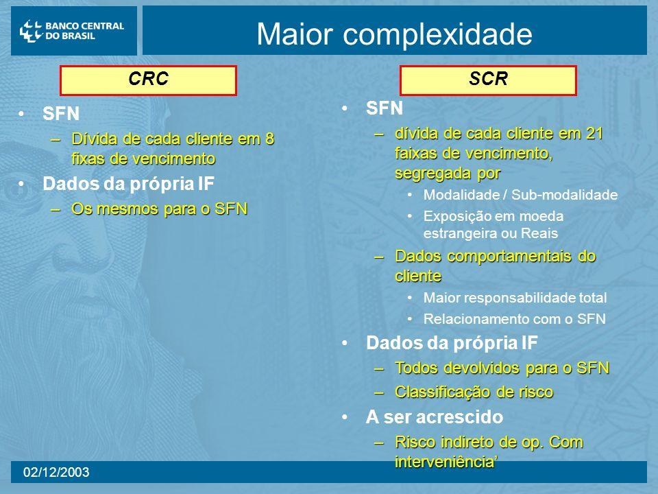 Maior complexidade CRC SCR SFN Dados da própria IF A ser acrescido SFN