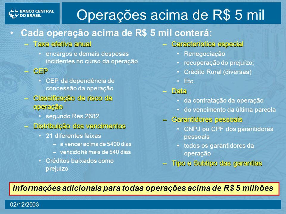 Operações acima de R$ 5 mil