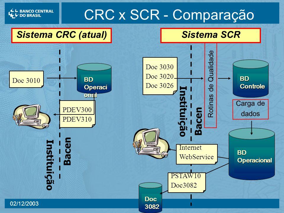 CRC x SCR - Comparação Sistema CRC (atual) Instituição Bacen