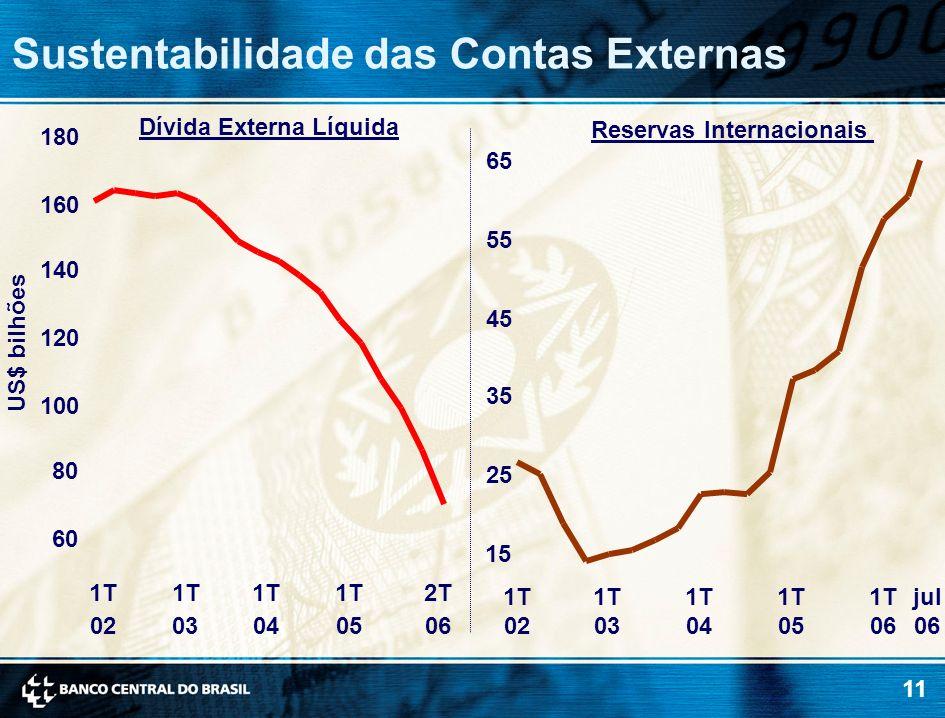 Dívida Externa Líquida Reservas Internacionais