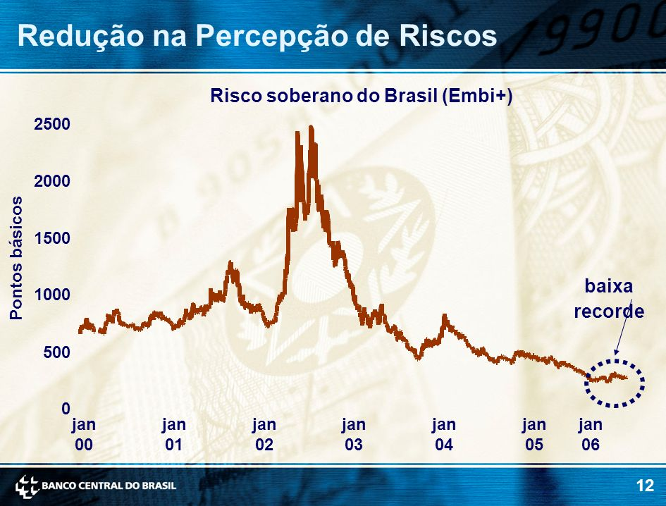 Risco soberano do Brasil (Embi+)