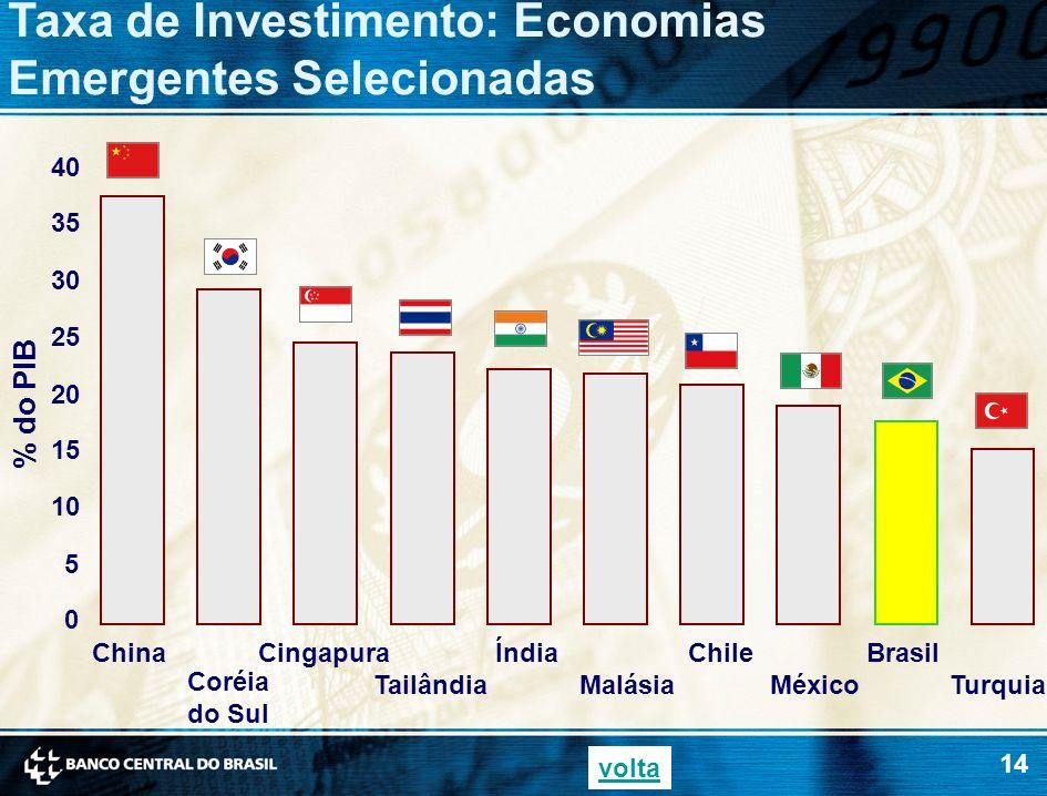 Taxa de Investimento: Economias Emergentes Selecionadas