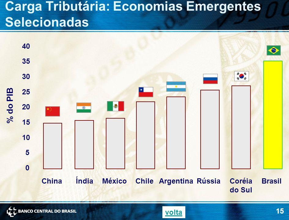 Carga Tributária: Economias Emergentes Selecionadas
