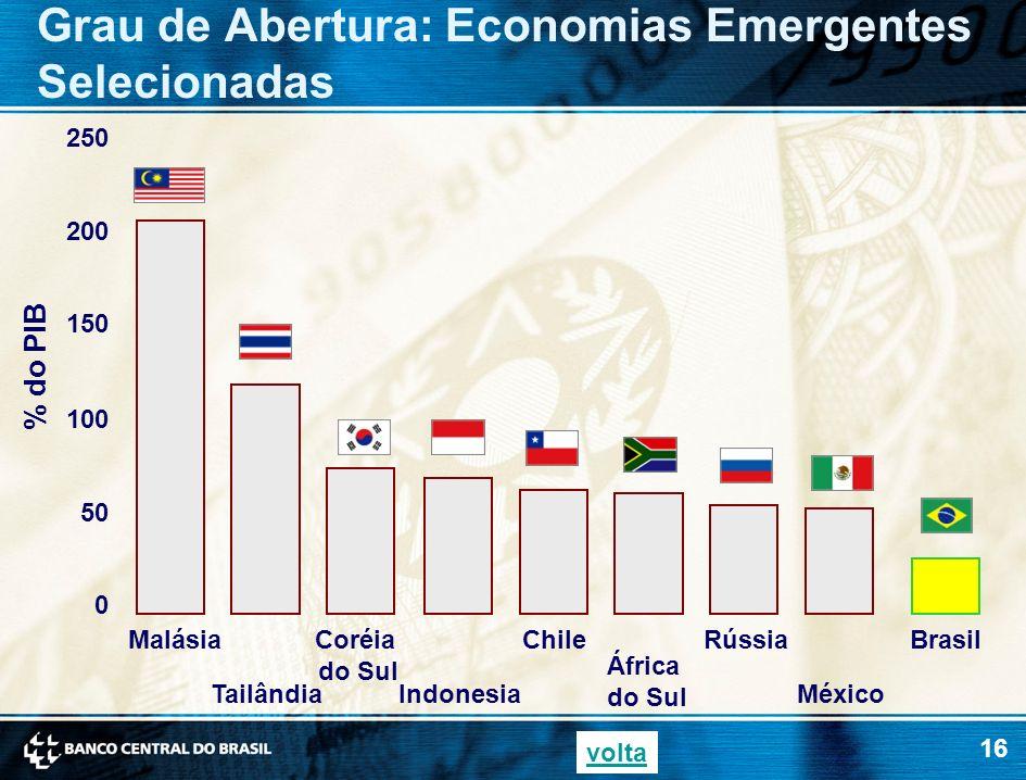 Grau de Abertura: Economias Emergentes Selecionadas