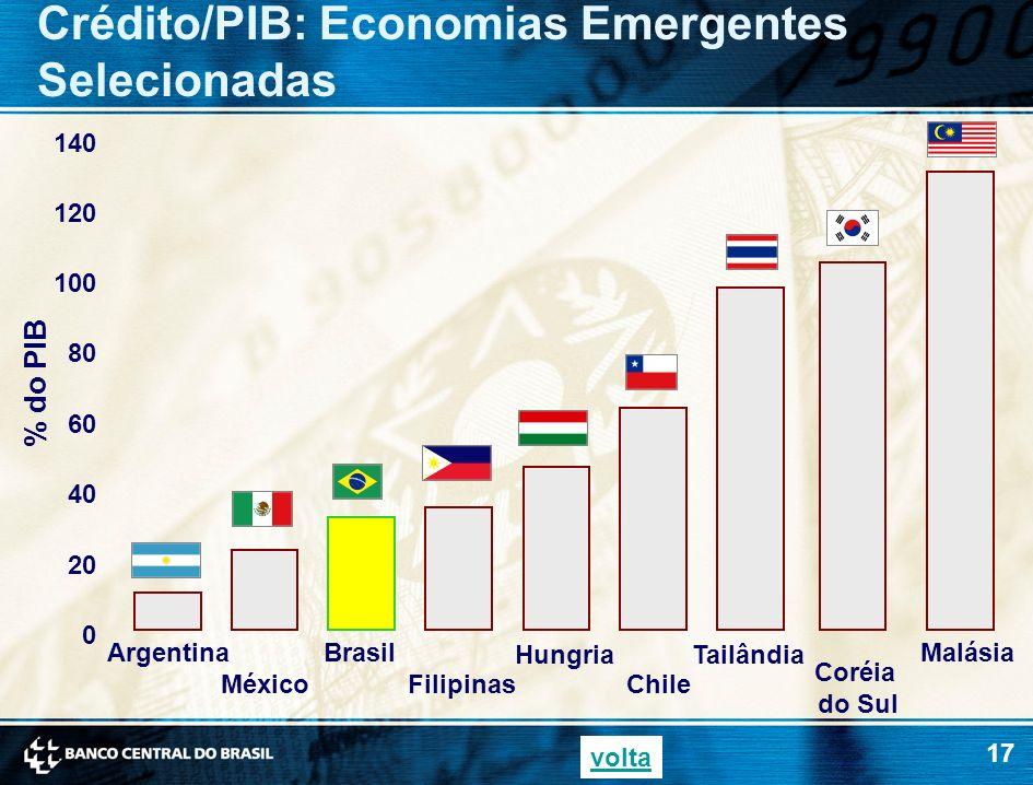 Crédito/PIB: Economias Emergentes Selecionadas