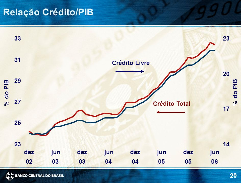 Relação Crédito/PIB 33 23 31 Crédito Livre 20 29 % do PIB % do PIB 27