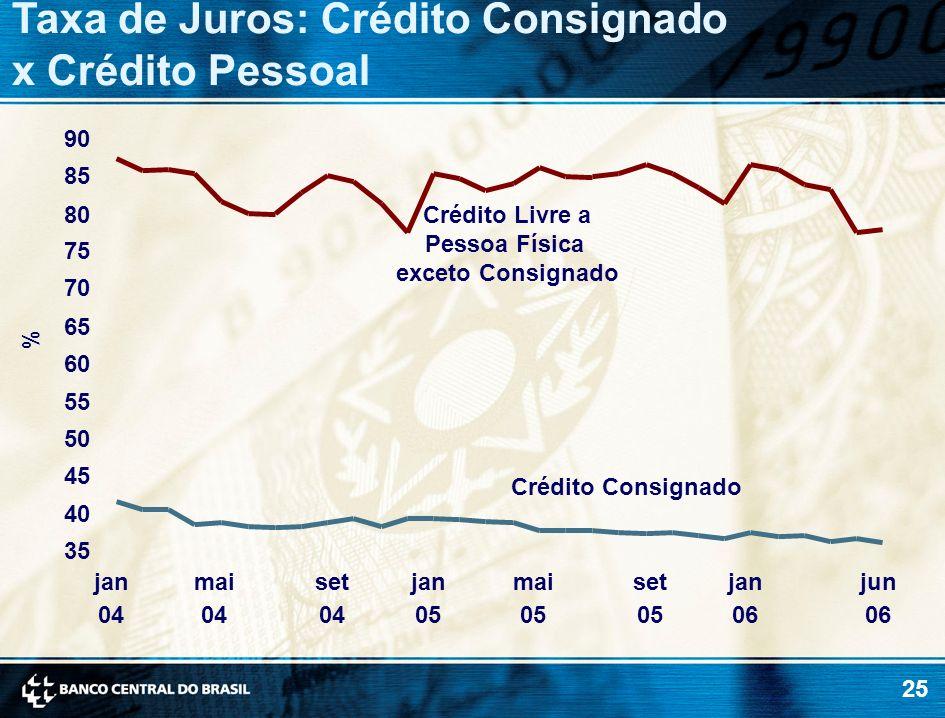 Taxa de Juros: Crédito Consignado x Crédito Pessoal