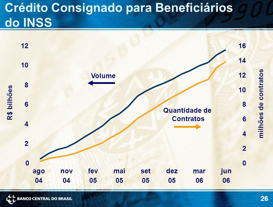 Crédito Consignado para Beneficiários do INSS