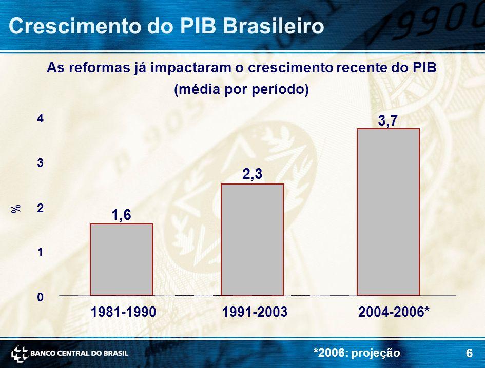 As reformas já impactaram o crescimento recente do PIB