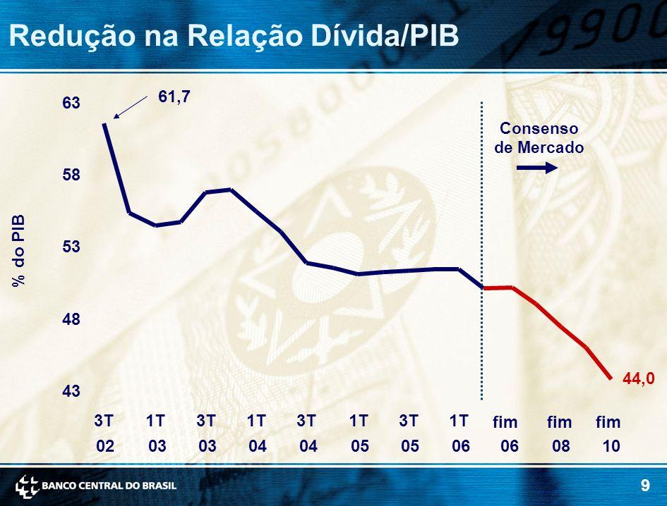 Redução na Relação Dívida/PIB