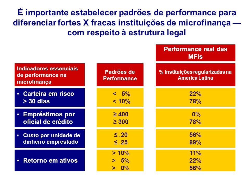 Padrões de Performance % instituições regularizadas na