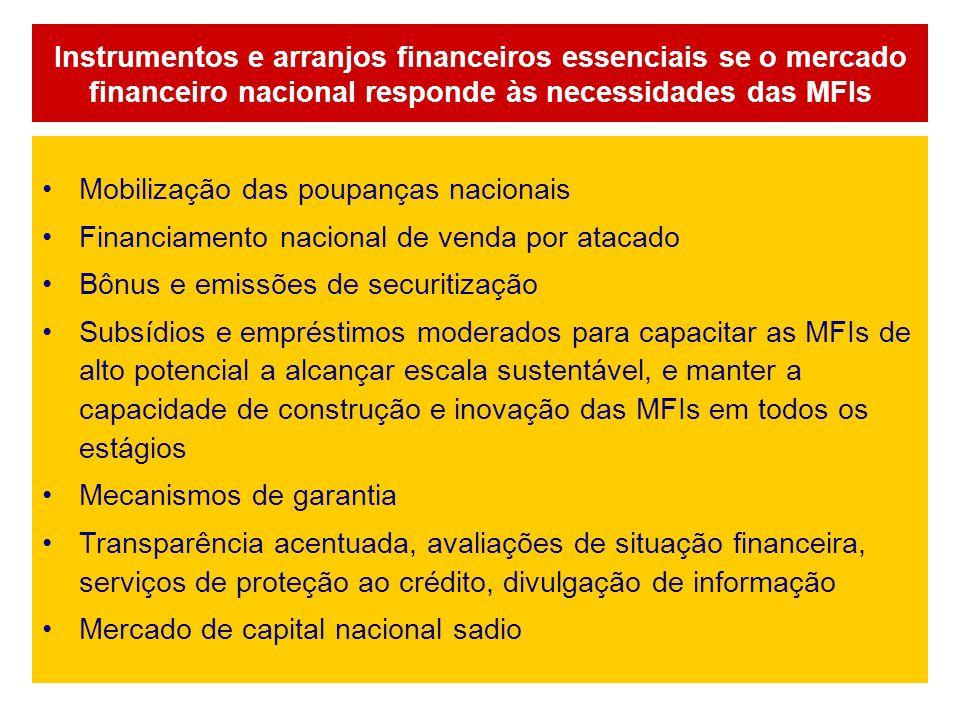 Instrumentos e arranjos financeiros essenciais se o mercado financeiro nacional responde às necessidades das MFIs