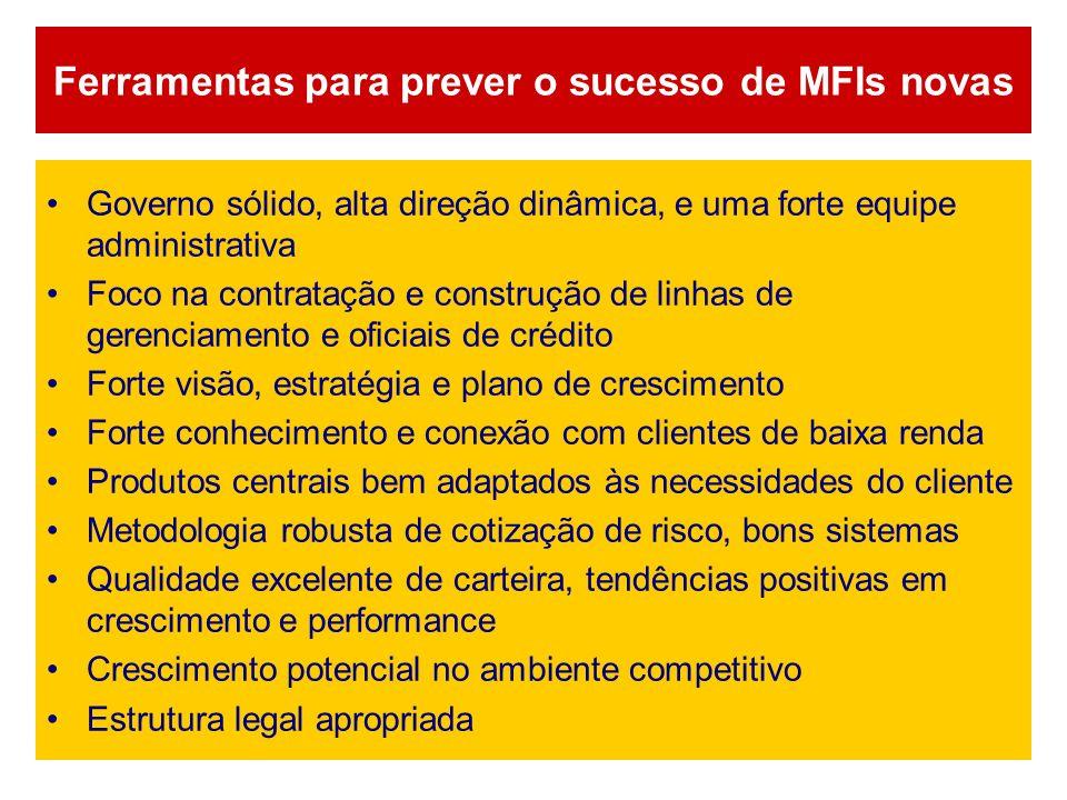 Ferramentas para prever o sucesso de MFIs novas