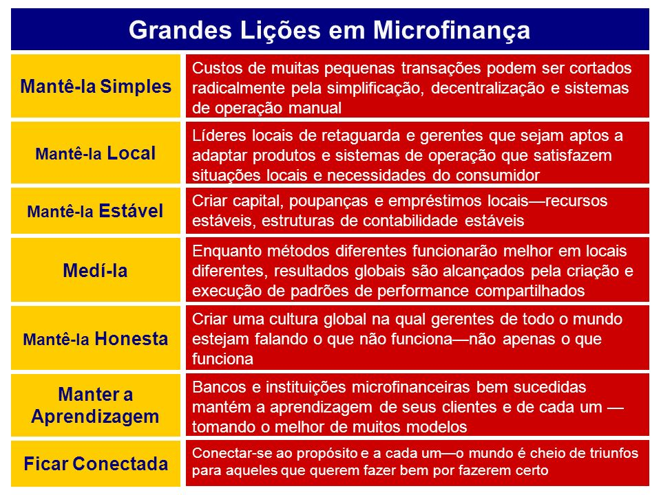 Grandes Lições em Microfinança