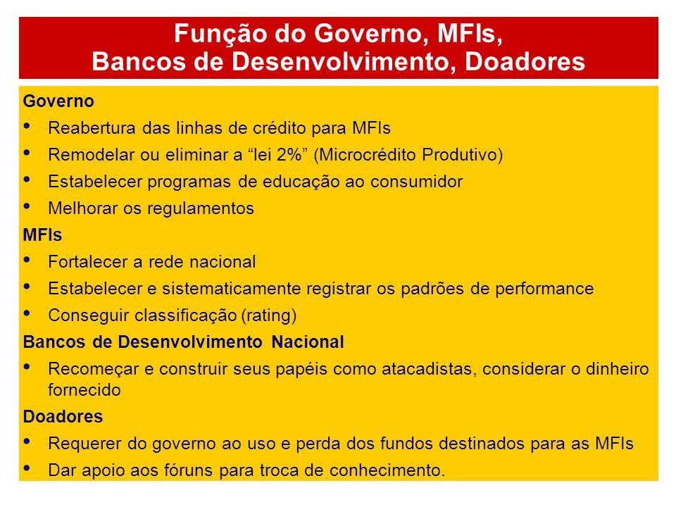 Função do Governo, MFIs, Bancos de Desenvolvimento, Doadores