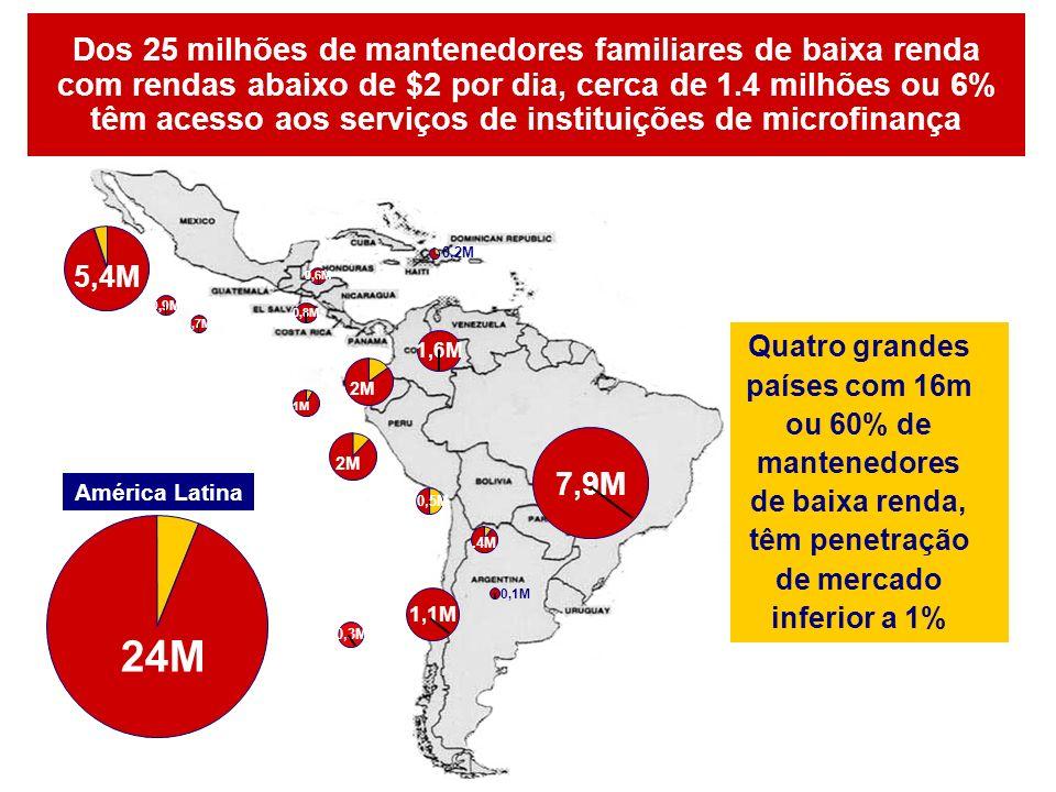 Dos 25 milhões de mantenedores familiares de baixa renda com rendas abaixo de $2 por dia, cerca de 1.4 milhões ou 6% têm acesso aos serviços de instituições de microfinança