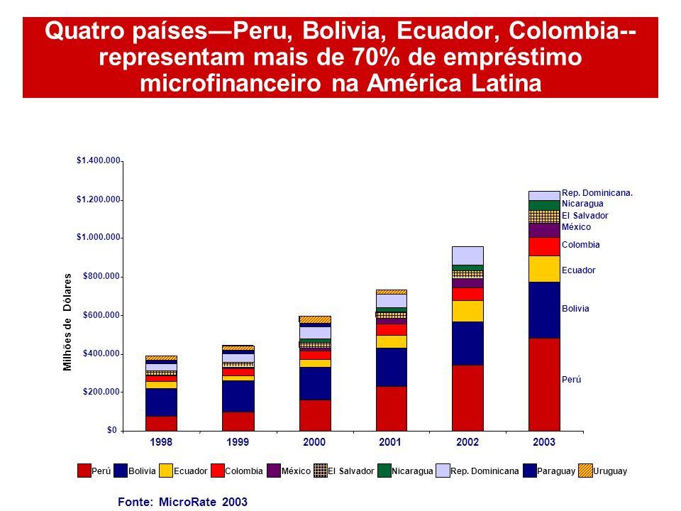 Quatro países―Peru, Bolivia, Ecuador, Colombia--representam mais de 70% de empréstimo microfinanceiro na América Latina