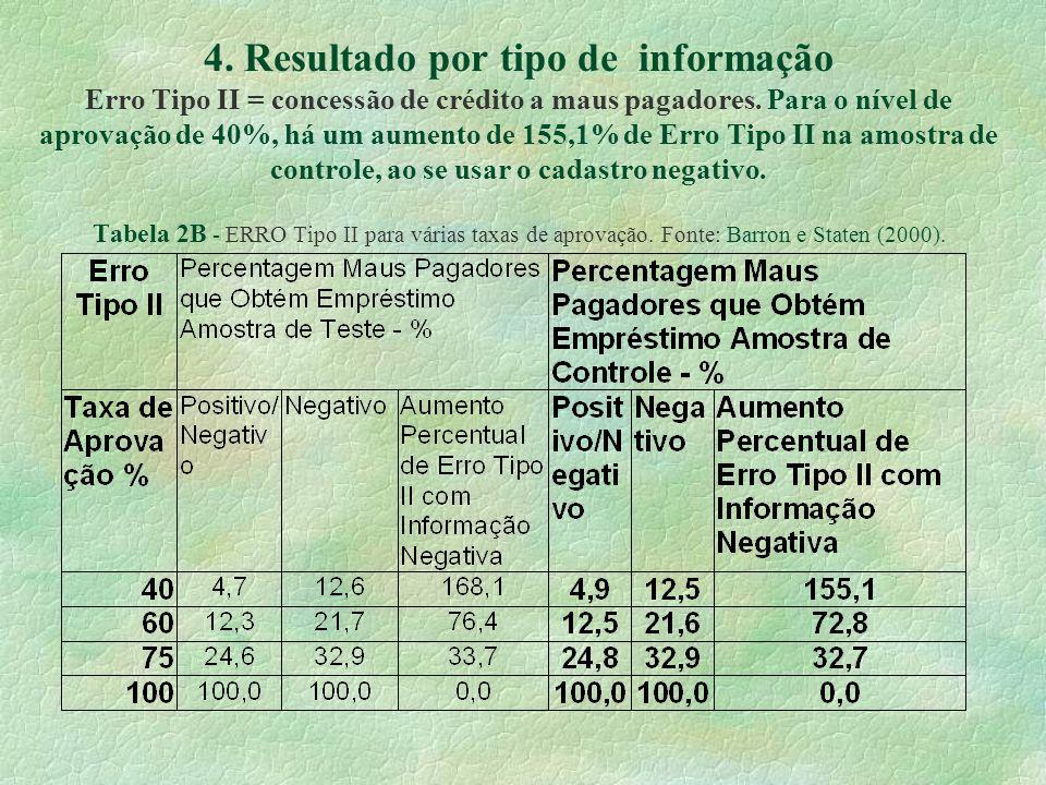 4. Resultado por tipo de informação Erro Tipo II = concessão de crédito a maus pagadores.