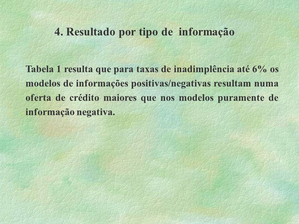 4. Resultado por tipo de informação
