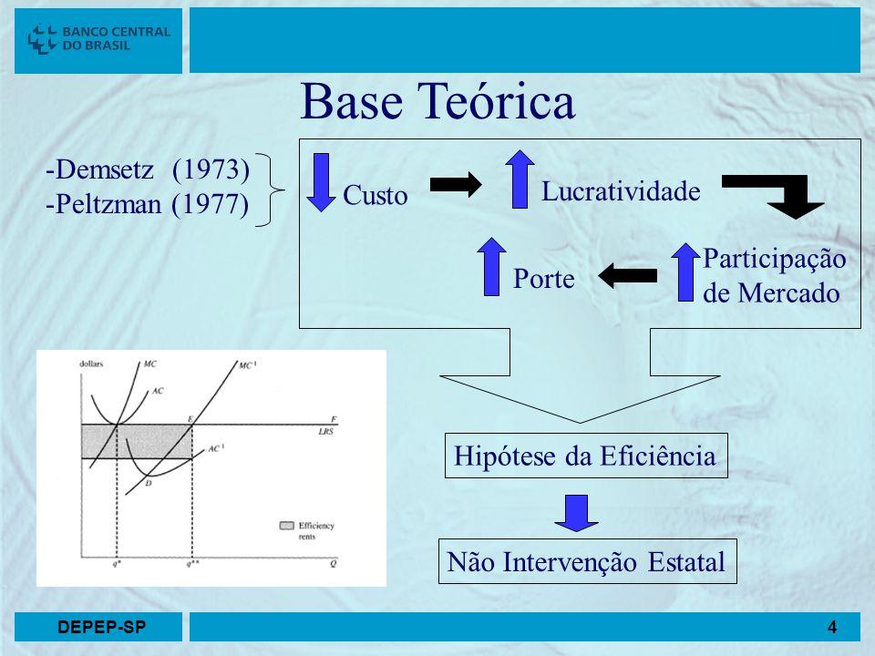 Base Teórica Demsetz (1973) Peltzman (1977) Lucratividade Custo