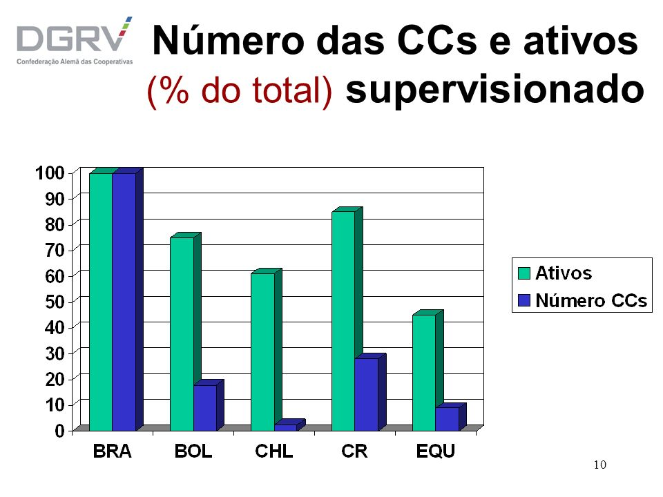 Número das CCs e ativos (% do total) supervisionado
