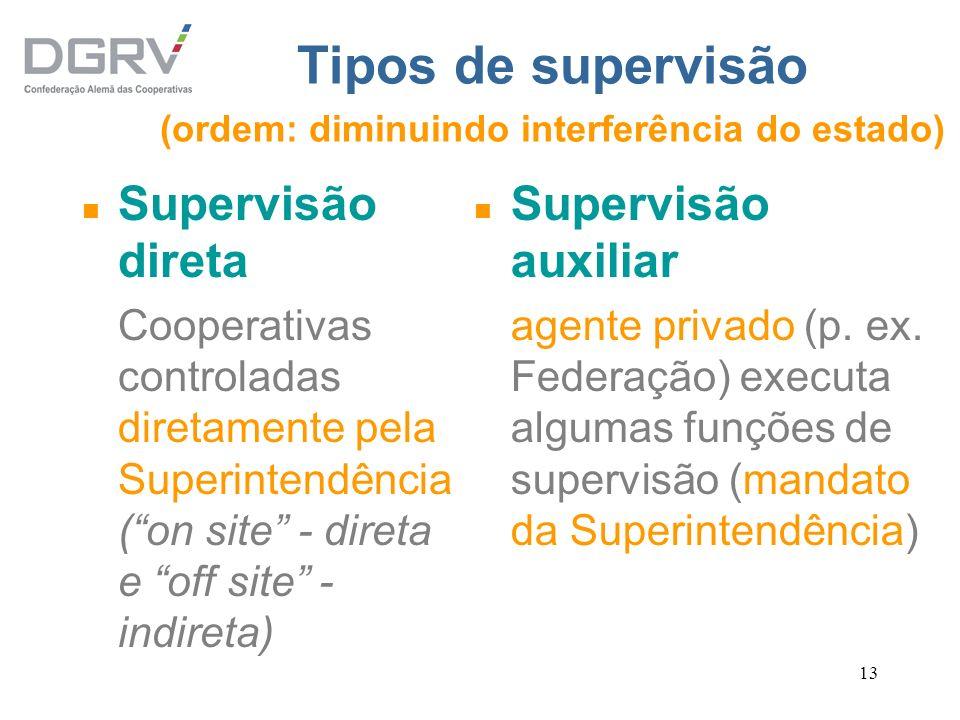 Tipos de supervisão (ordem: diminuindo interferência do estado)