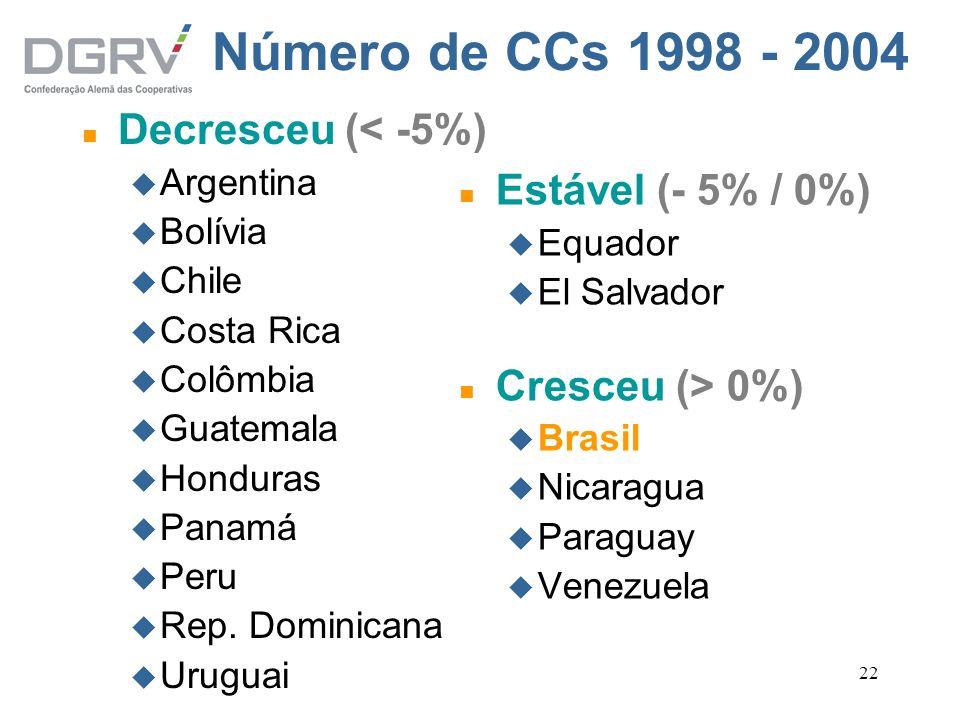 Número de CCs 1998 - 2004 Decresceu (< -5%) Estável (- 5% / 0%)