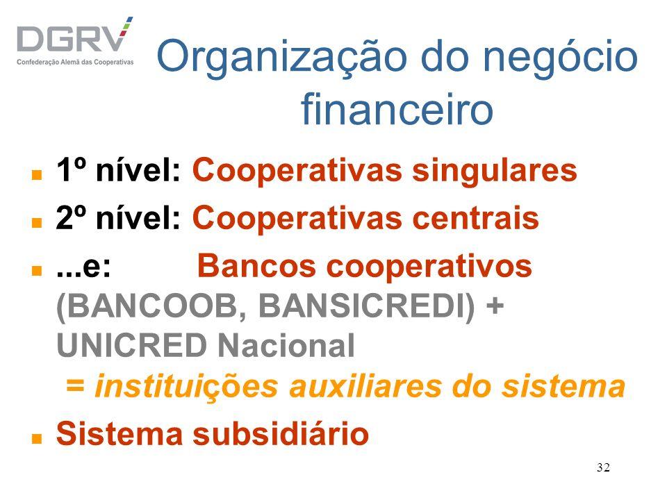 Organização do negócio financeiro