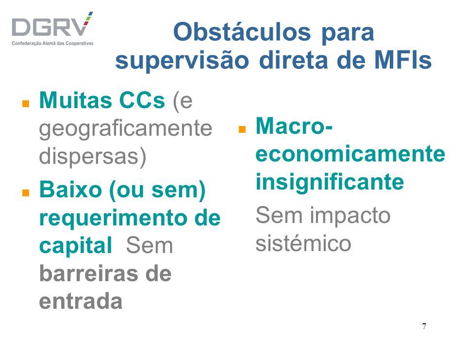 Obstáculos para supervisão direta de MFIs