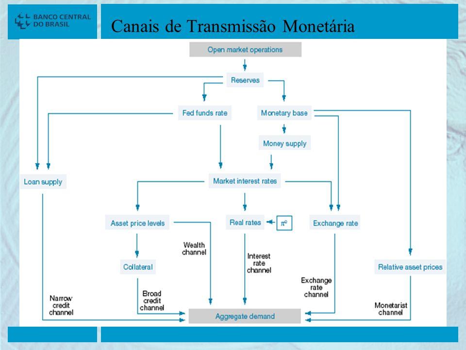 Canais de Transmissão Monetária