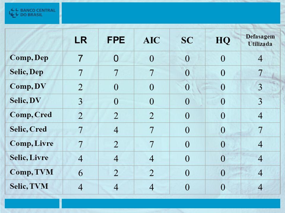 LR FPE AIC SC HQ 7 4 2 3 6 Comp, Dep Selic, Dep Comp, DV Selic, DV