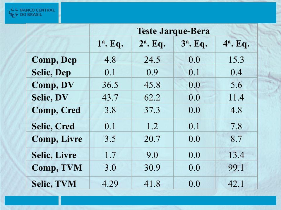 Teste Jarque-Bera. 1a. Eq. 2a. Eq. 3a. Eq. 4a. Eq. Comp, Dep. 4.8. 24.5. 0.0. 15.3. Selic, Dep.